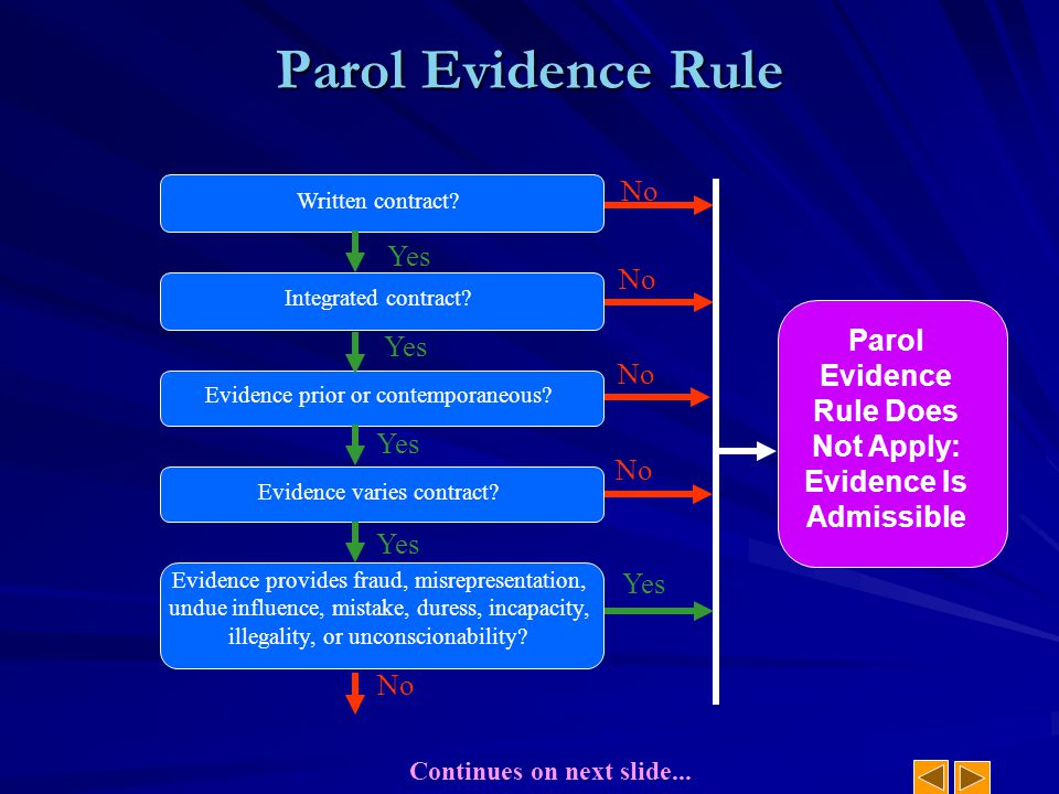No Yes Parol Evidence Rule Does Not Apply: Evidence Is Admissible Parol Evidence Rule Yes Evidence prior or contemporaneous? Yes Evidence varies contr