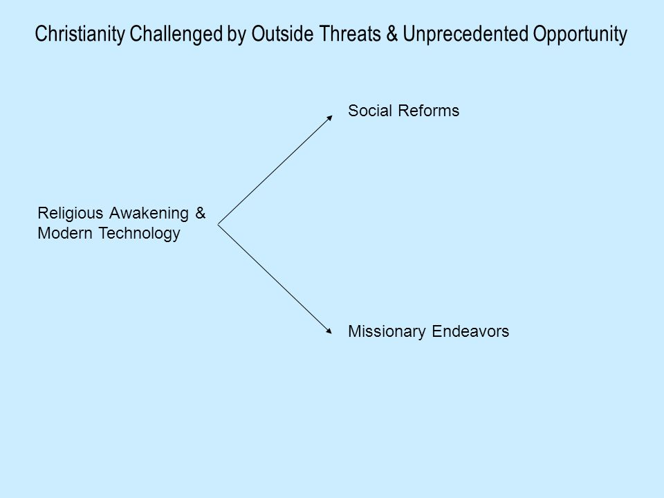 Religious Awakening & Modern Technology Social Reforms Missionary Endeavors Christianity Challenged by Outside Threats & Unprecedented Opportunity