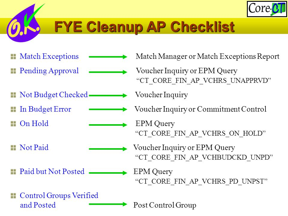 Match Exceptions Match Manager or Match Exceptions Report Pending Approval Voucher Inquiry or EPM Query CT_CORE_FIN_AP_VCHRS_UNAPPRVD Not Budget Checked Voucher Inquiry In Budget Error Voucher Inquiry or Commitment Control On Hold EPM Query CT_CORE_FIN_AP_VCHRS_ON_HOLD Not Paid Voucher Inquiry or EPM Query CT_CORE_FIN_AP_VCHBUDCKD_UNPD Paid but Not Posted EPM Query CT_CORE_FIN_AP_VCHRS_PD_UNPST Control Groups Verified and Posted Post Control Group FYE Cleanup AP Checklist