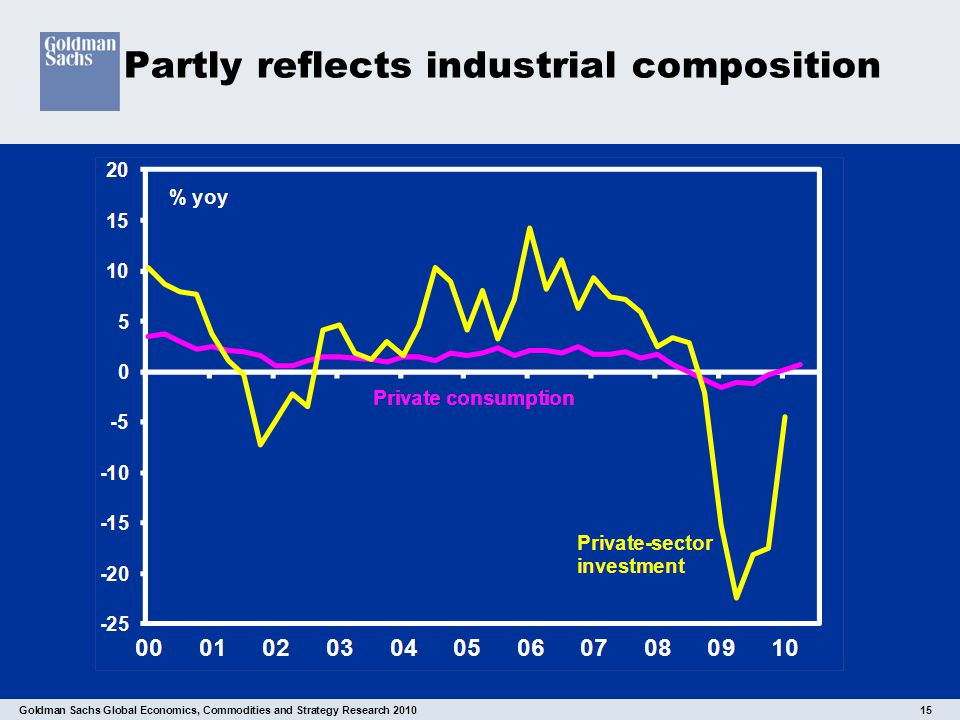 Goldman Sachs Global Economics, Commodities and Strategy Research 2010 15 Partly reflects industrial composition