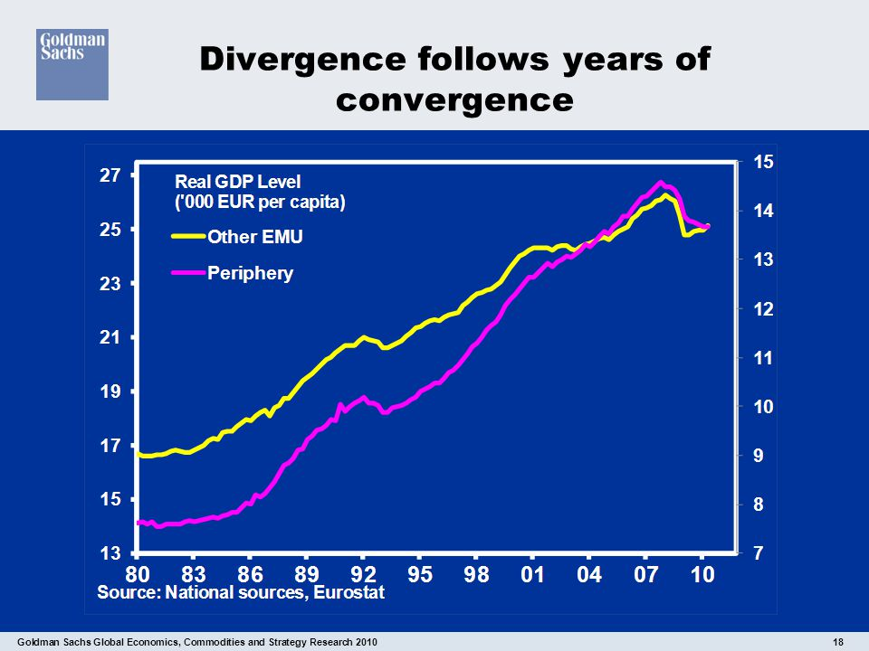 Goldman Sachs Global Economics, Commodities and Strategy Research 2010 18 Divergence follows years of convergence