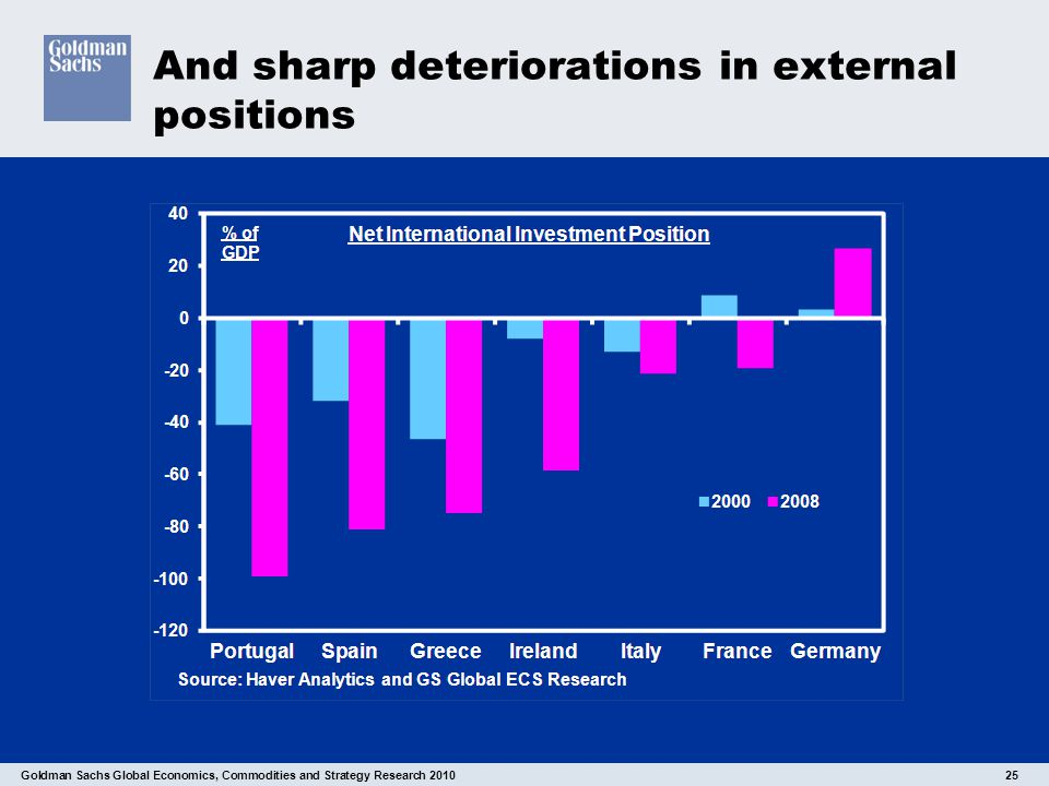 Goldman Sachs Global Economics, Commodities and Strategy Research 2010 25 And sharp deteriorations in external positions