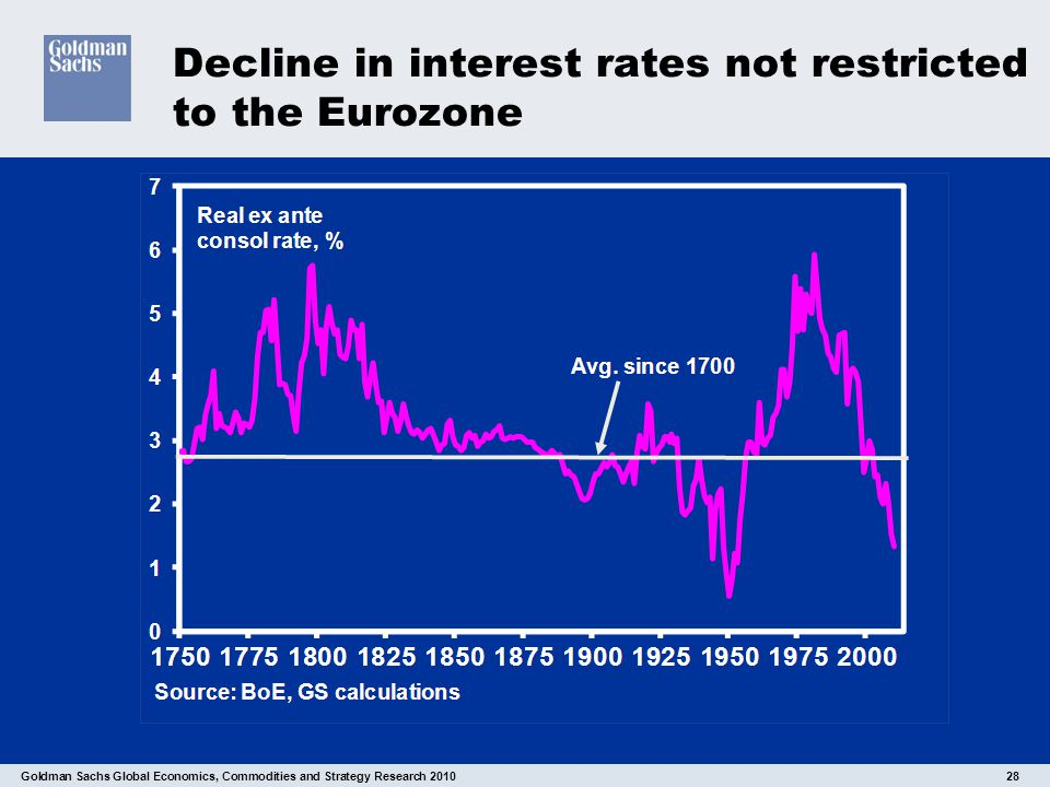 Goldman Sachs Global Economics, Commodities and Strategy Research 2010 28 Decline in interest rates not restricted to the Eurozone