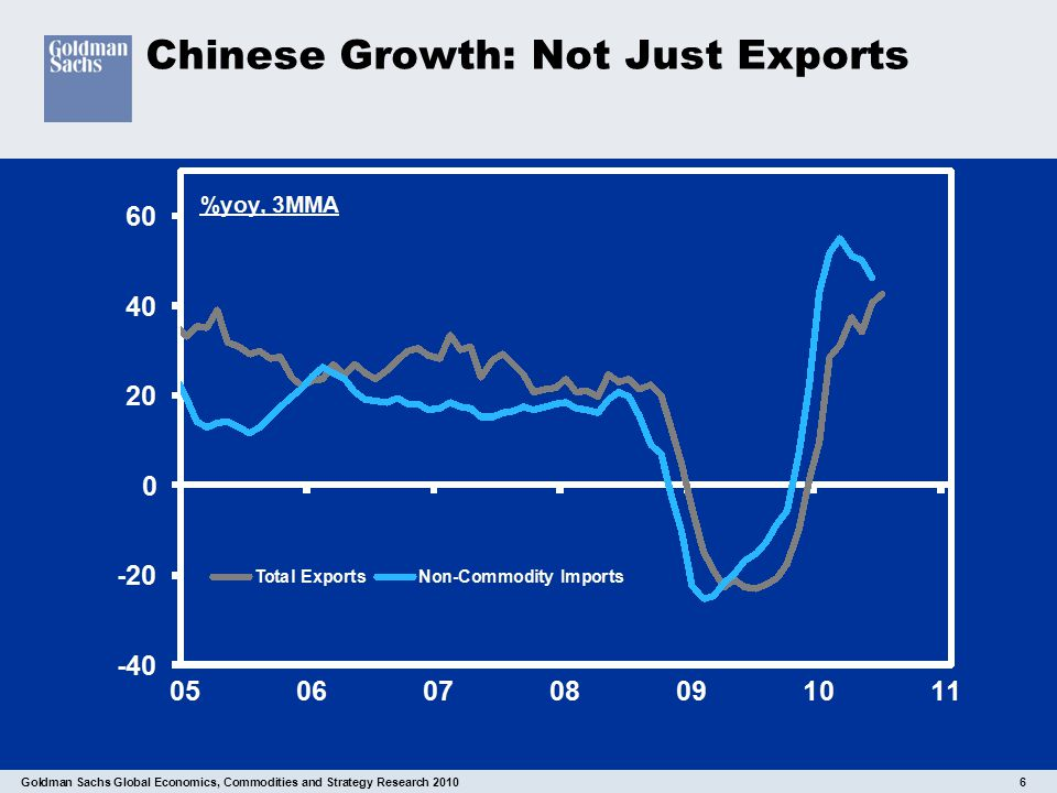 Goldman Sachs Global Economics, Commodities and Strategy Research 2010 6 Chinese Growth: Not Just Exports