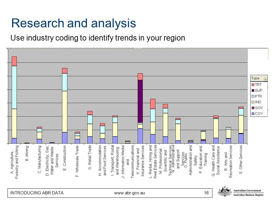 INTRODUCING ABR DATA www.abr.gov.au 16 Research and analysis Use industry coding to identify trends in your region