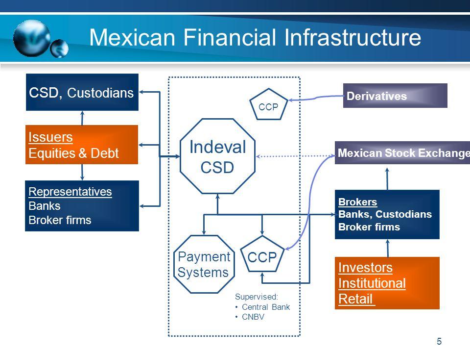 16 CCV Statistics Monthly Average 2007: Change 2006 – 2007: Transaccion Volumes340,00040% Trade Amounts13.3 billion USD49% Numer of Fails839-23% Amounts of Fails36 million USD-24% Resolved in 1 day:31 million USD-18% Resolved in 2 or more days:5 million USD-12% Amount of fails resolved by securities lending 42 million USD97%
