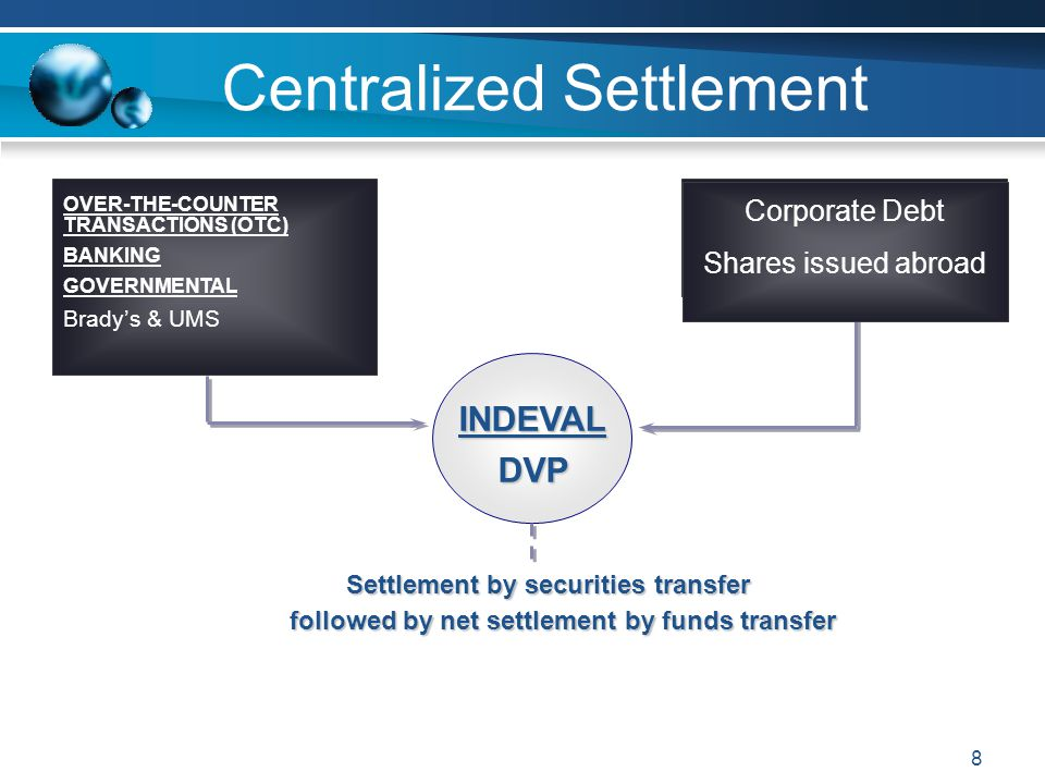 8 Centralized Settlement INDEVALDVP Settlement by securities transfer followed by net settlement by funds transfer followed by net settlement by funds