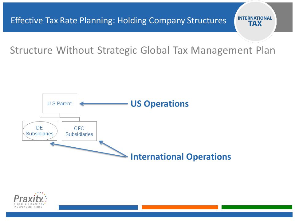 Europe Luxembourg Netherlands Ireland Switzerland UK Spain Cyprus Portugal (Madeira) Other Singapore Hong Kong Mauritius Malaysia (Labuan) UAE Barbados Possible Jurisdictions Effective Tax Rate Planning: Holding Company Structures