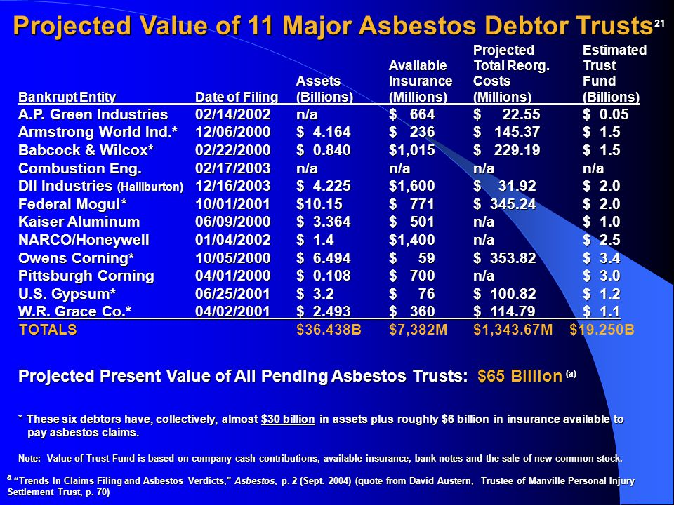 Projected Value of 11 Major Asbestos Debtor Trusts 21 Projected Estimated AvailableTotal Reorg. Trust AssetsInsuranceCosts Fund Bankrupt EntityDate of