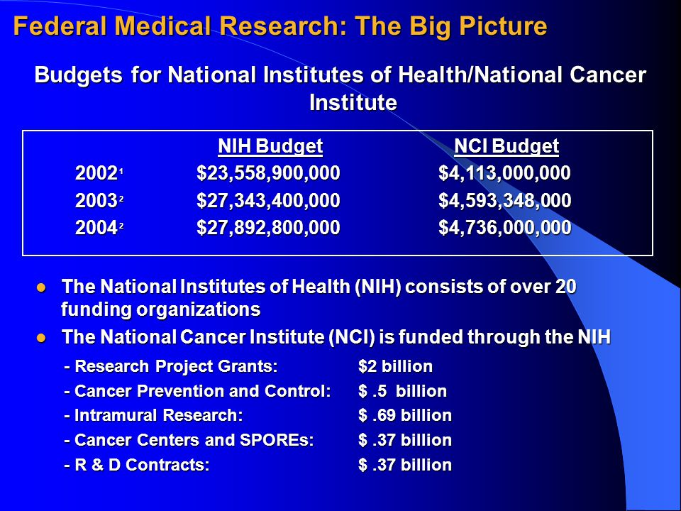 NIH Budget NCI Budget NIH Budget NCI Budget 2002 1 $23,558,900,000$4,113,000,000 2003 2 $27,343,400,000 $4,593,348,000 2004 2 $27,892,800,000 $4,736,000,000 Federal Medical Research: The Big Picture Budgets for National Institutes of Health/National Cancer Institute The National Institutes of Health (NIH) consists of over 20 funding organizations The National Institutes of Health (NIH) consists of over 20 funding organizations The National Cancer Institute (NCI) is funded through the NIH The National Cancer Institute (NCI) is funded through the NIH - Research Project Grants: $2 billion - Cancer Prevention and Control: $.5 billion - Intramural Research: $.69 billion - Cancer Centers and SPOREs:$.37 billion - R & D Contracts: $.37 billion