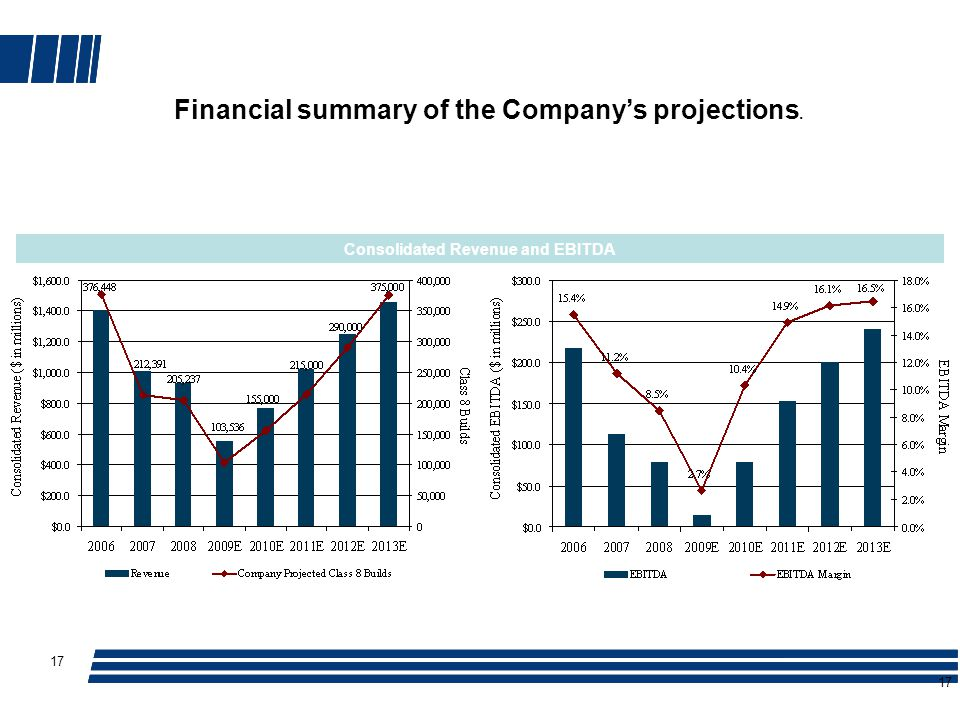 17 Consolidated Revenue and EBITDA 17 Financial summary of the Company's projections.