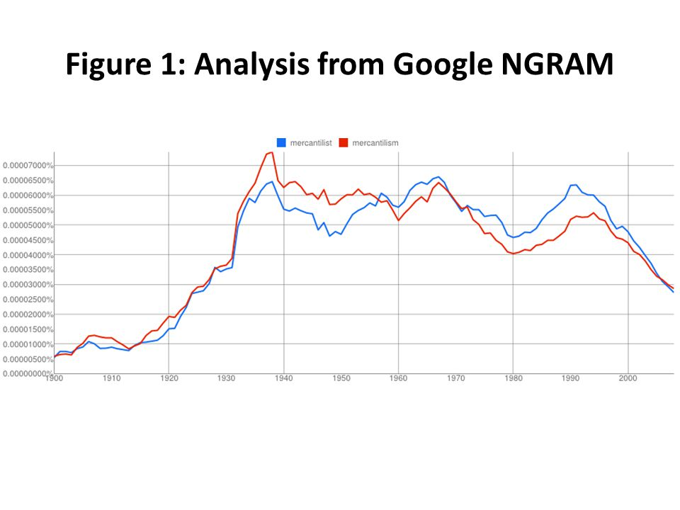 Figure 1: Analysis from Google NGRAM