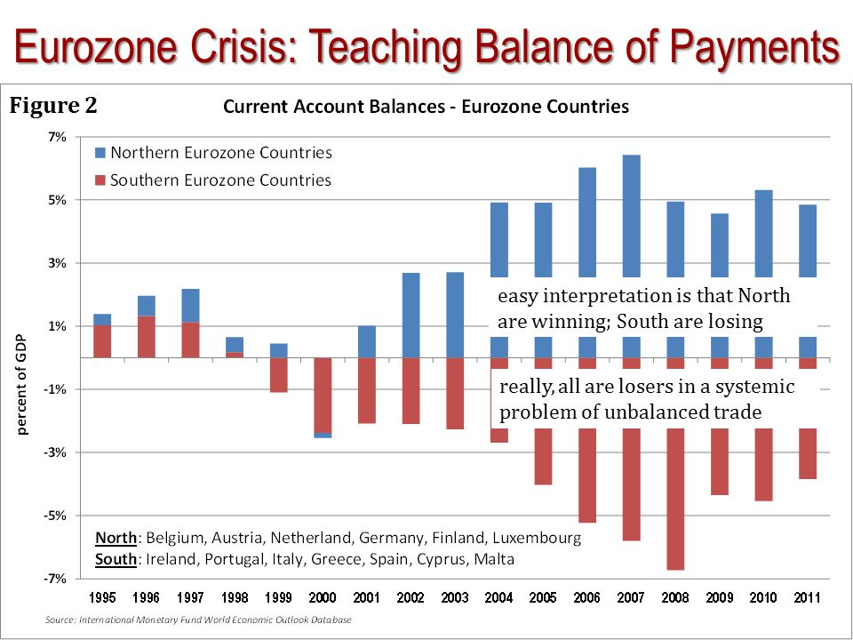 Eurozone Crisis: Teaching Balance of Payments Figure 2 easy interpretation is that North are winning; South are losing really, all are losers in a sys
