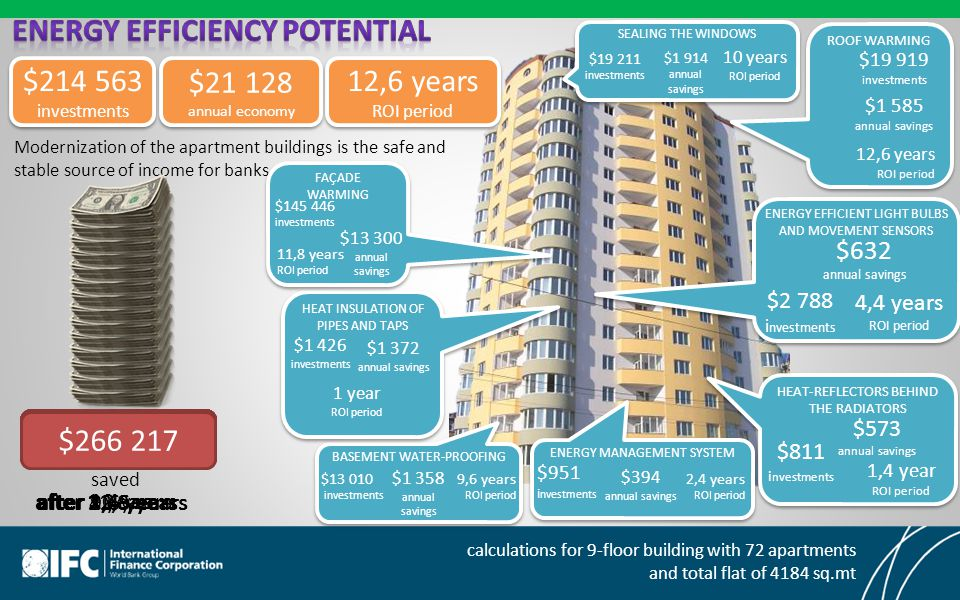 $214 563 investments $214 563 investments $21 128 annual economy $21 128 annual economy 12,6 years ROI period 12,6 years ROI period Modernization of the apartment buildings is the safe and stable source of income for banks $21 128 saved $29 579$50 708$92 964$202 832$211 284$249 315 calculations for 9-floor building with 72 apartments and total flat of 4184 sq.mt $266 217 after 1 yearafter 1,4 years after 2,4 years after 4,4 yearsafter 9,6 years after 10 years after 11,8 years after 12,6 years ROOF WARMING $19 919 investments $1 585 annual savings 12,6 years ROI period SEALING THE WINDOWS $19 211 investments $1 914 annual savings 10 years ROI period ENERGY EFFICIENT LIGHT BULBS AND MOVEMENT SENSORS $2 788 i nvestments $632 annual savings 4,4 years ROI period HEAT-REFLECTORS BEHIND THE RADIATORS $811 i nvestments $573 annual savings 1,4 year ROI period ENERGY MANAGEMENT SYSTEM $951 i nvestments $394 annual savings 2,4 years ROI period BASEMENT WATER-PROOFING $13 010 investments $1 358 annual savings 9,6 years ROI period HEAT INSULATION OF PIPES AND TAPS $1 426 investments $1 372 annual savings 1 year ROI period FAÇADE WARMING $145 446 investments $13 300 annual savings 11,8 years ROI period