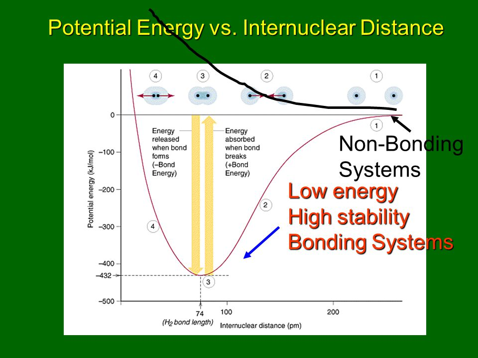 Potential Energy vs.