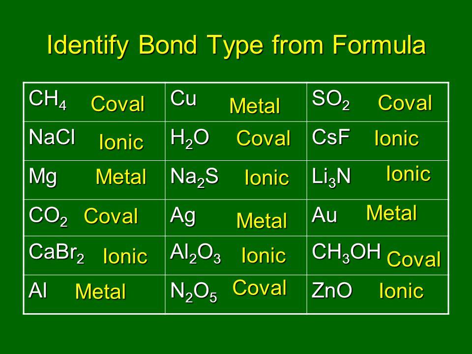 Identify Bond Type from Formula CH 4 Cu SO 2 NaCl H2OH2OH2OH2OCsF Mg Na 2 S Li 3 N CO 2 AgAu CaBr 2 Al 2 O 3 CH 3 OH Al N2O5N2O5N2O5N2O5ZnO Coval Coval Coval Coval Coval Coval Ionic Ionic Ionic Ionic Ionic Ionic Ionic Metal Metal Metal Metal Metal