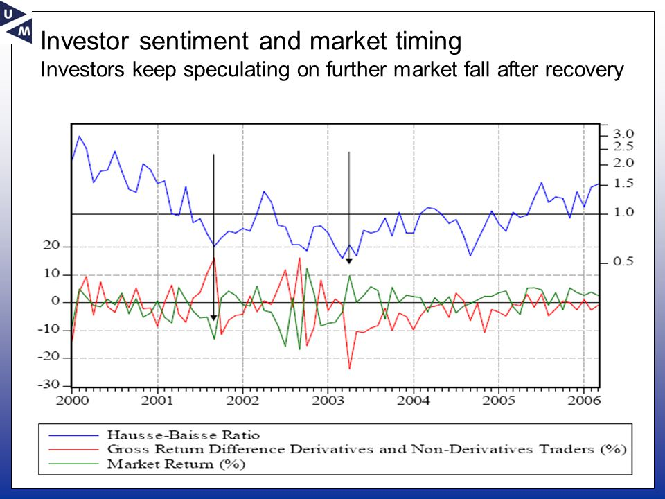 Investor sentiment and market timing Investors keep speculating on further market fall after recovery