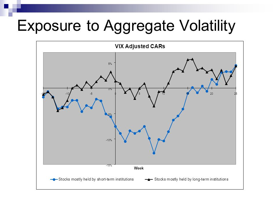 Exposure to Aggregate Volatility