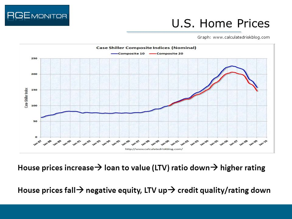 U.S. Home Prices Graph: www.calculatedriskblog.com House prices increase  loan to value (LTV) ratio down  higher rating House prices fall  negative