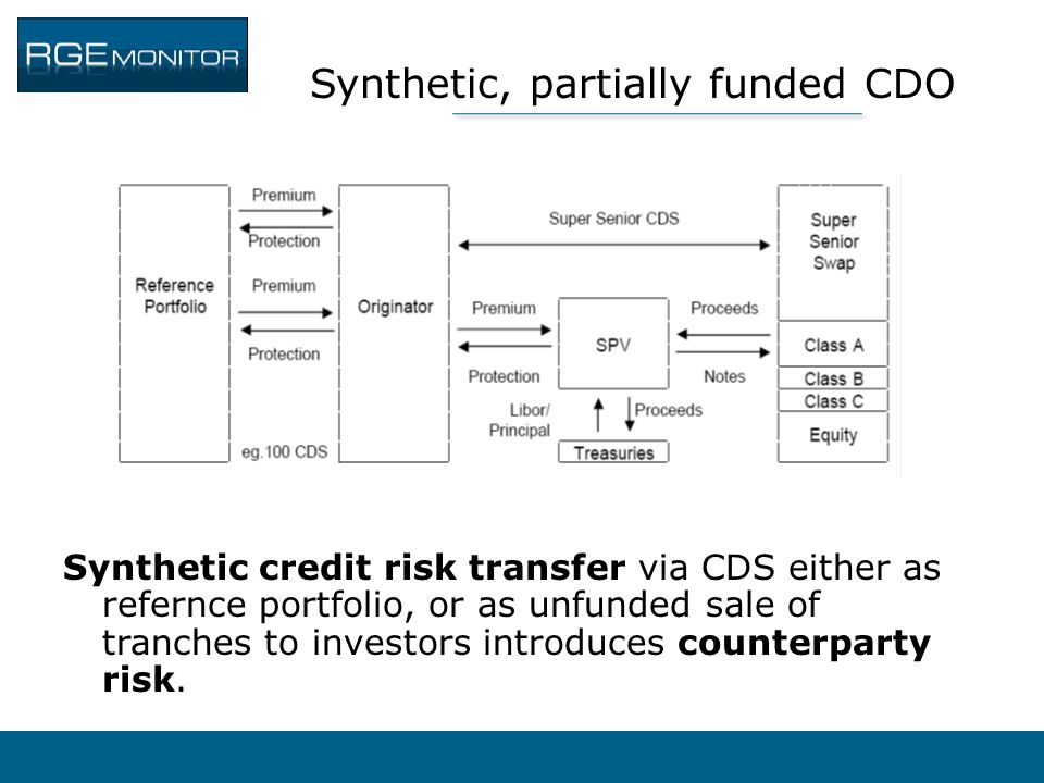 Synthetic, partially funded CDO Synthetic credit risk transfer via CDS either as refernce portfolio, or as unfunded sale of tranches to investors intr