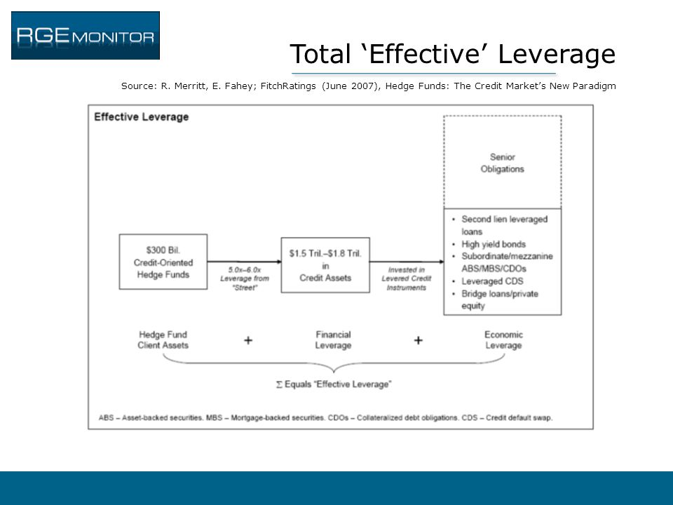 Total 'Effective' Leverage Source: R. Merritt, E. Fahey; FitchRatings (June 2007), Hedge Funds: The Credit Market's New Paradigm