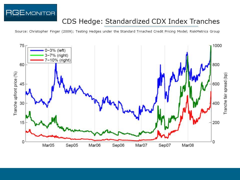 CDS Hedge: Standardized CDX Index Tranches Source: Christopher Finger (2009); Testing Hedges under the Standard Trnached Credit Pricing Model; RiskMet