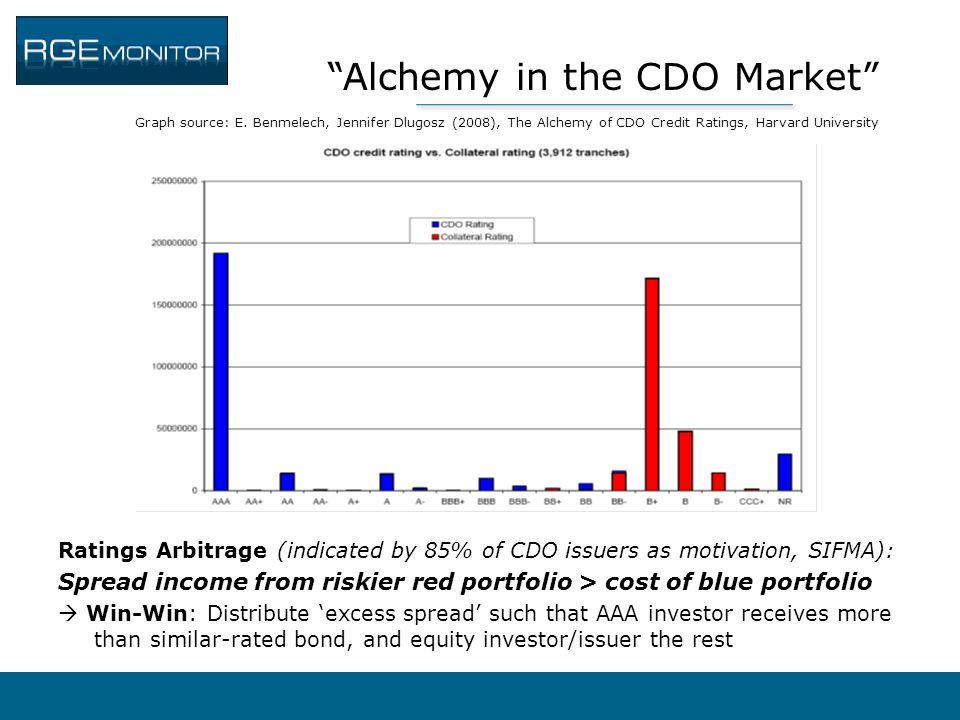"""Alchemy in the CDO Market"" Graph source: E. Benmelech, Jennifer Dlugosz (2008), The Alchemy of CDO Credit Ratings, Harvard University Ratings Arbitra"