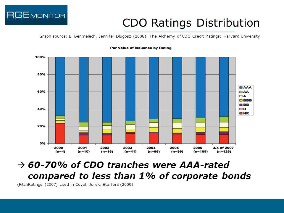 CDO Ratings Distribution Graph source: E. Benmelech, Jennifer Dlugosz (2008); The Alchemy of CDO Credit Ratings; Harvard University  60-70% of CDO tr