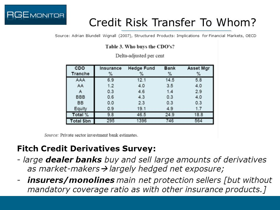 Credit Risk Transfer To Whom? Source: Adrian Blundell Wignall (2007), Structured Products: Implications for Financial Markets, OECD Fitch Credit Deriv