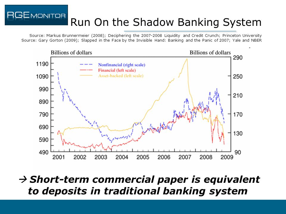 Run On the Shadow Banking System Source: Markus Brunnermeier (2008); Deciphering the 2007-2008 Liquidity and Credit Crunch; Princeton University Sourc