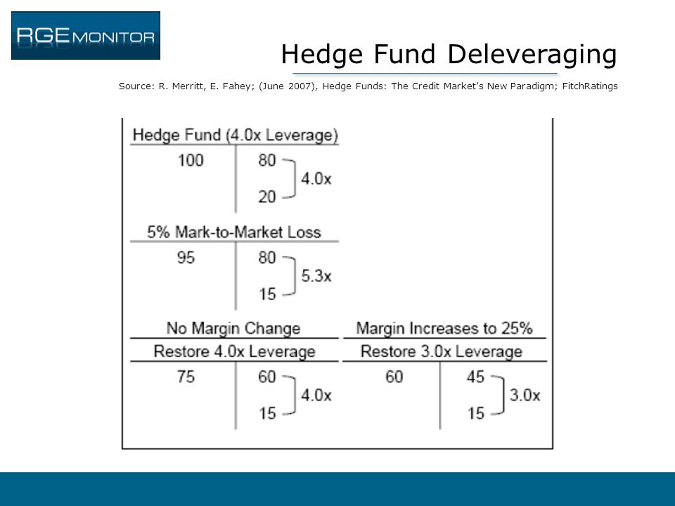Hedge Fund Deleveraging Source: R. Merritt, E. Fahey; (June 2007), Hedge Funds: The Credit Market's New Paradigm; FitchRatings