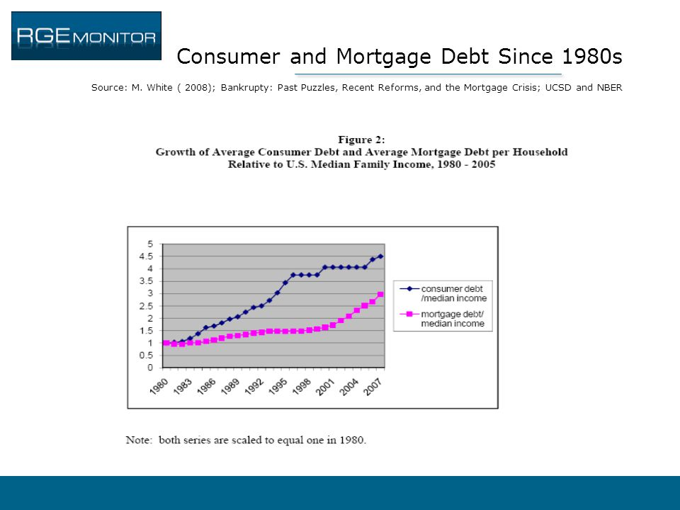 Consumer and Mortgage Debt Since 1980s Source: M. White ( 2008); Bankrupty: Past Puzzles, Recent Reforms, and the Mortgage Crisis; UCSD and NBER