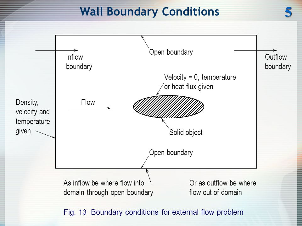 Wall Boundary Conditions5 Fig. 13 Boundary conditions for external flow problem Inflow boundary Density, velocity and temperature given Flow Outflow b