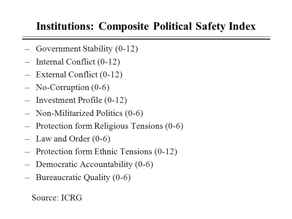 Institutions: Composite Political Safety Index –Government Stability (0-12) –Internal Conflict (0-12) –External Conflict (0-12) –No-Corruption (0-6) –
