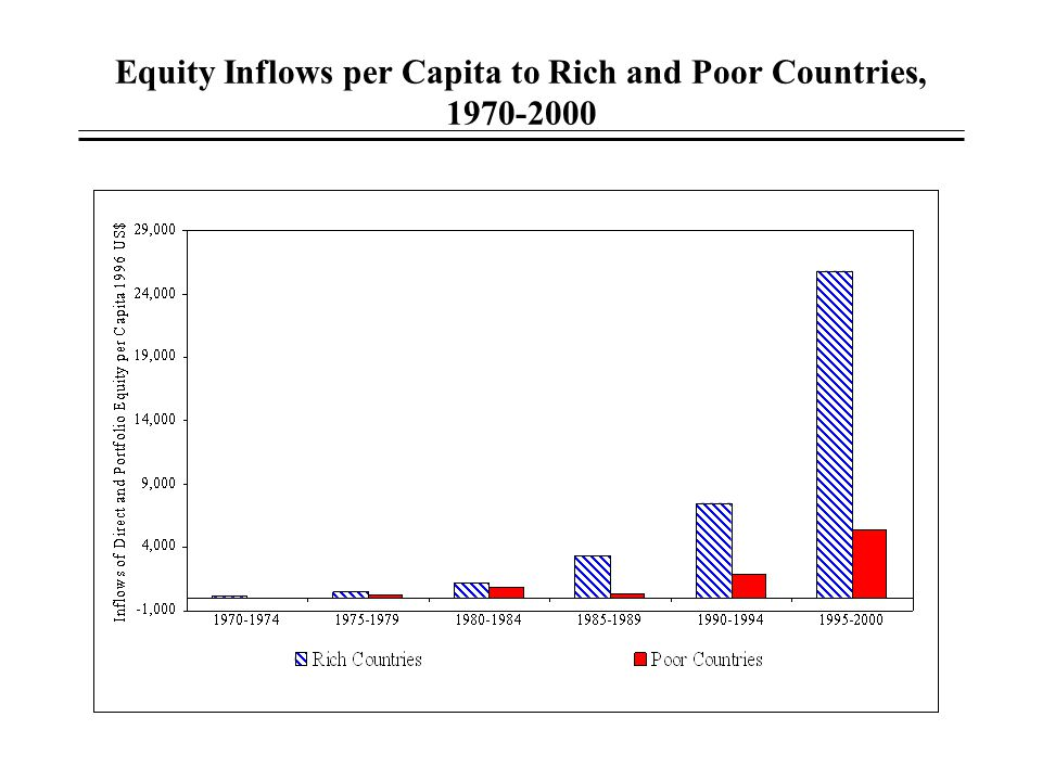 Equity Inflows per Capita to Rich and Poor Countries, 1970-2000