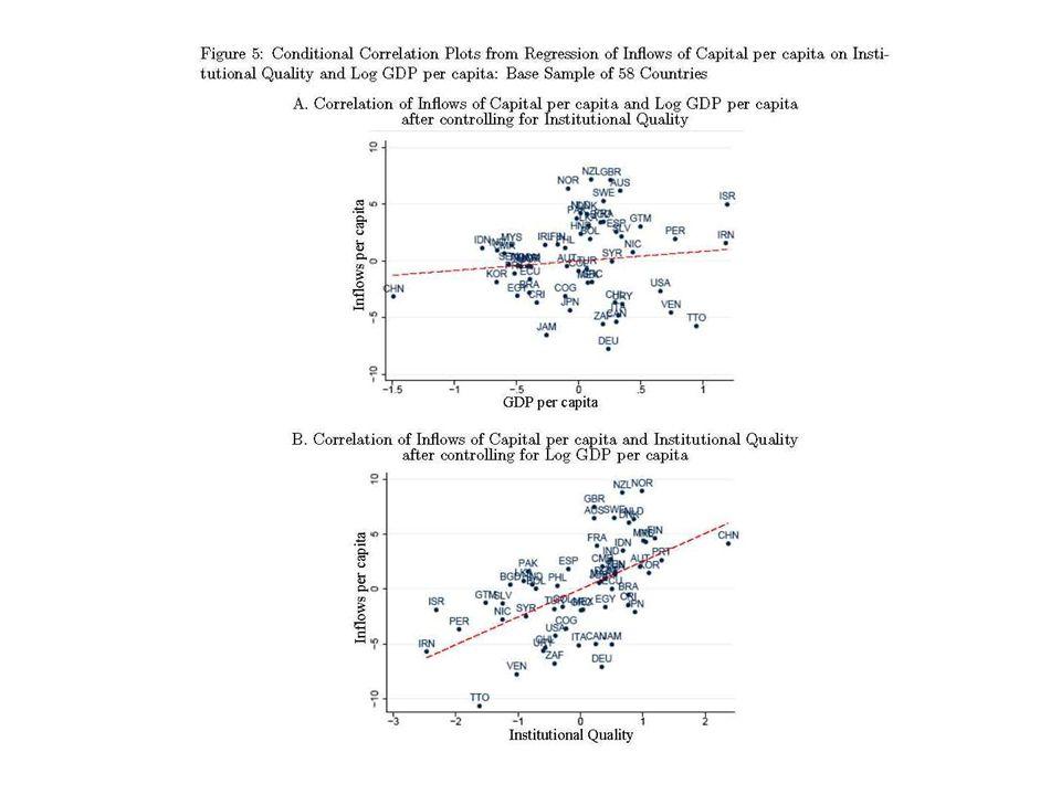 Robustness I: OLS Regression of Capital Inflows per capita – KLSV Flows Data