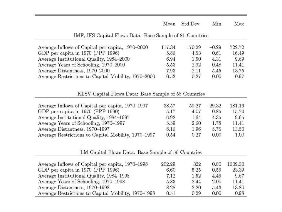 Robustness VI: OLS -- Capital Inflows per capita – KLSV Flows Data: Institutions, Polity