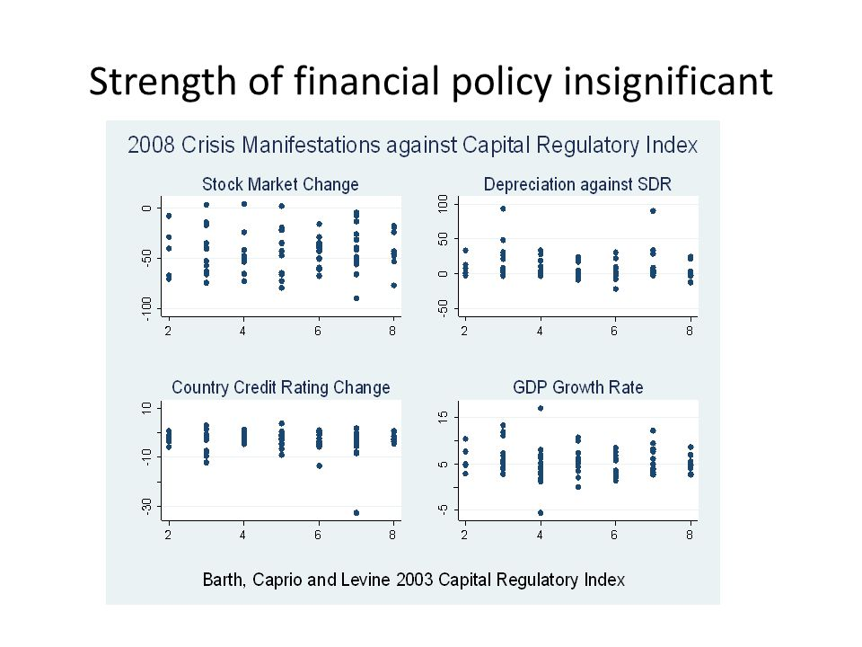 Strength of financial policy insignificant