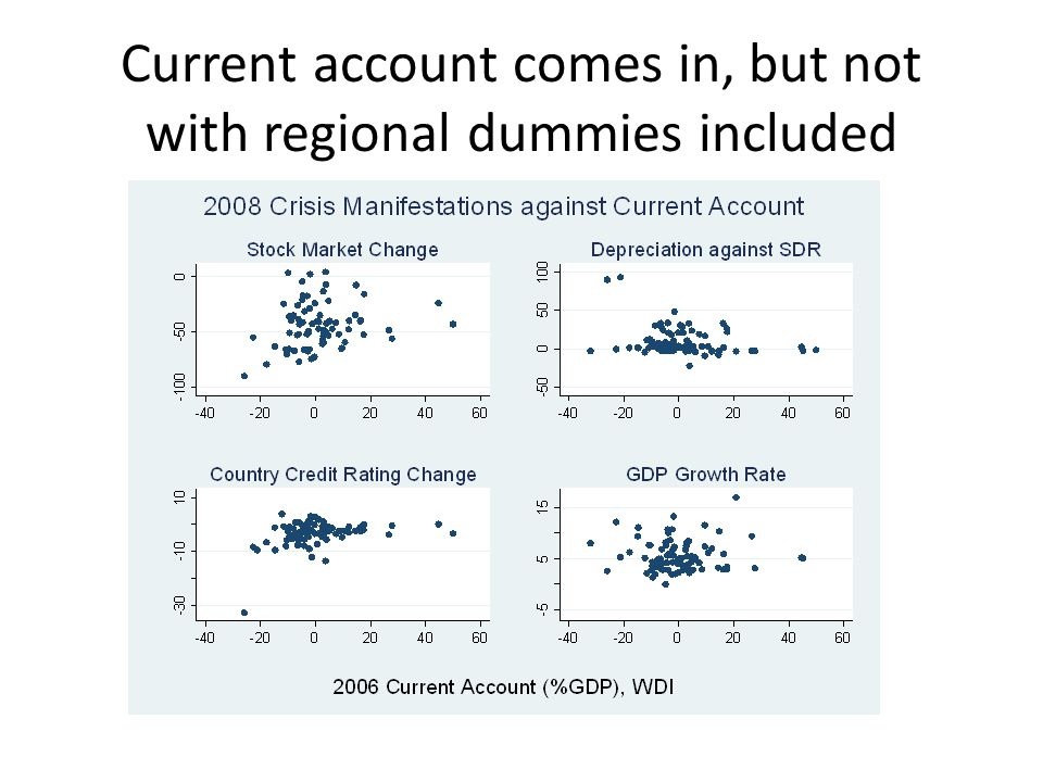 Current account comes in, but not with regional dummies included