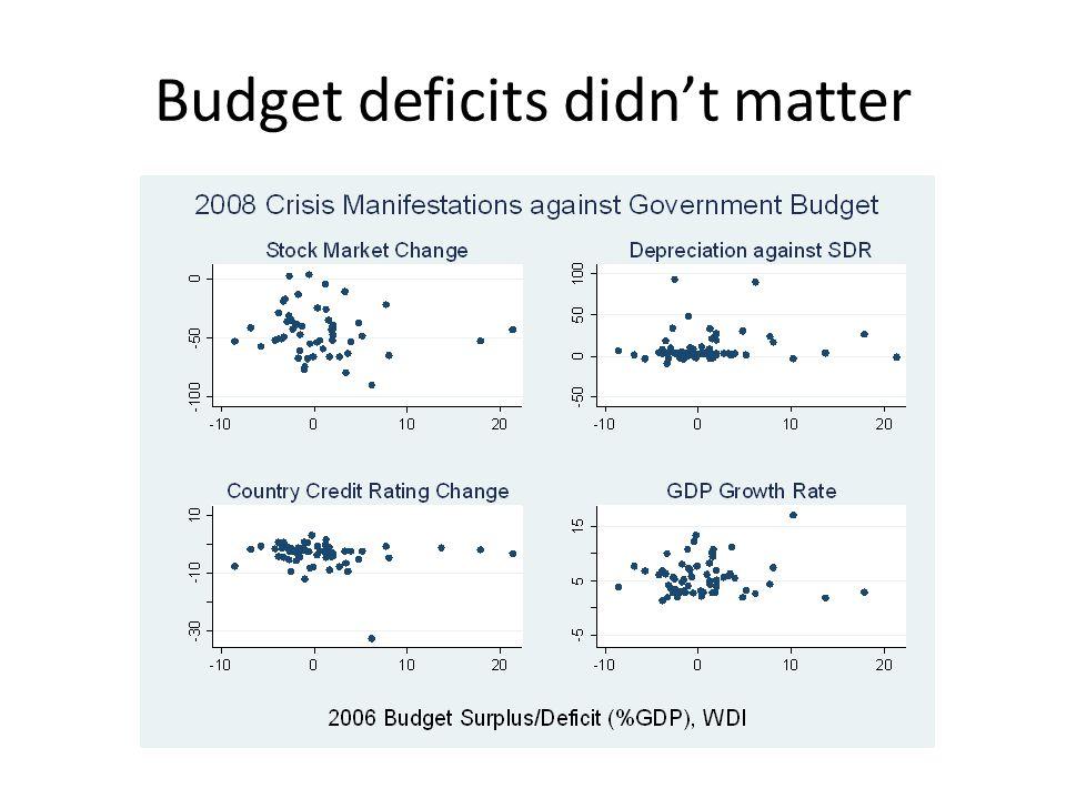 Budget deficits didn't matter