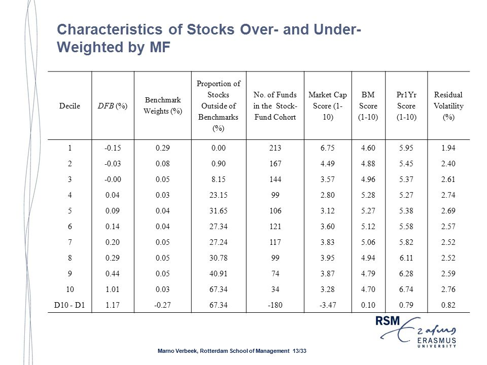 Characteristics of Stocks Over- and Under- Weighted by MF DecileDFB (%) Benchmark Weights (%) Proportion of Stocks Outside of Benchmarks (%) No.