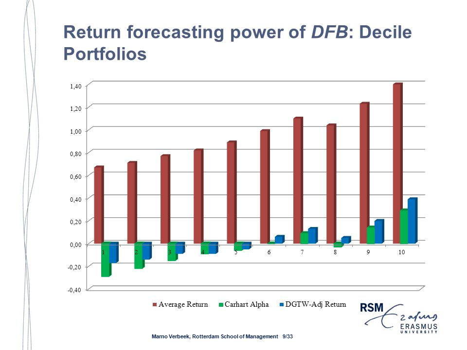 Return forecasting power of DFB: EW Decile Portfolios Panel A: Equal-Weight Post-Ranking Portfolio Return (%/month) DecileAverage ReturnCAPM AlphaFF AlphaCarhart Alpha5-Factor Alpha DGTW-Adj Return 10.67-0.21-0.31-0.29-0.30-0.17 (2.5)(-2.88)(-5.45)(-4.72)(-4.87)(-3.62) 20.71-0.19-0.38-0.22 -0.14 (2.32)(-1.57)(-5.6)(-3.23)(-3.14)(-2.78) 30.77-0.16-0.35-0.15-0.13-0.09 (2.35)(-1.11)(-4.51)(-2.08)(-1.87)(-1.4) 40.82-0.07-0.23-0.09-0.07-0.09 (2.6)(-0.45)(-2.21)(-0.92)(-0.74)(-1.08) 50.89-0.01-0.18-0.06-0.04-0.05 (2.81)(-0.05)(-2.29)(-0.72)(-0.53)(-0.79) 60.990.07-0.120.000.030.06 (3.08)(0.45)(-1.49)(0.04)(0.35)(1.12) 71.100.170.000.090.13 (3.4)(1.16)(0.06)(1.21)(1.79)(2.12) 81.040.09-0.02-0.030.010.05 (3.12)(0.6)(-0.25)(-0.41)(0.12)(0.8) 91.230.280.230.140.160.20 (3.6)(1.74)(3.13)(2.05)(2.33)(3.01) 101.400.450.410.290.310.39 (3.93)(2.48)(4.39)(3.28)(3.49)(5.58) D10-D10.74***0.66***0.72***0.58***0.61***0.56*** (4.38)(4.07)(6.44)(5.28)(5.53)(5.99) D9-D20.51***0.48***0.61***0.36***0.38***0.34*** (4.31)(4.02)(6.04)(3.77)(3.8)(4.13) Marno Verbeek, Rotterdam School of Management 10/33