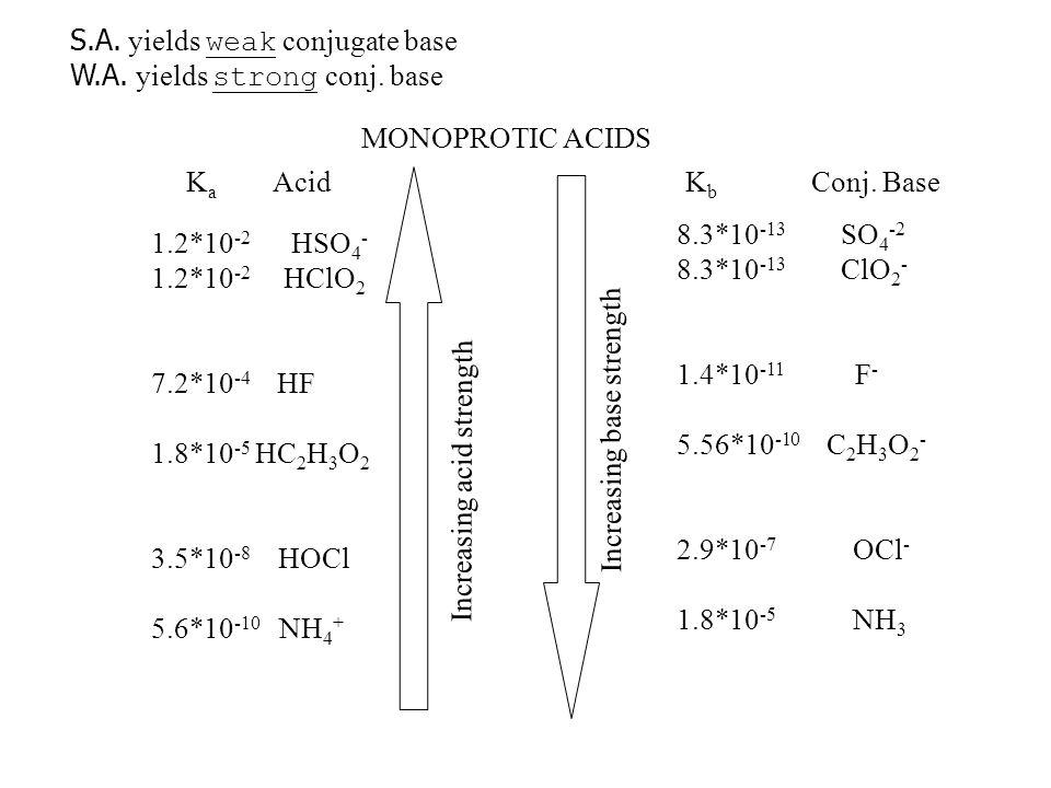 S.A. S.A. yields weak conjugate base W.A. W.A. yields strong conj. base MONOPROTIC ACIDS Increasing acid strength Increasing base strength K a Acid 1.