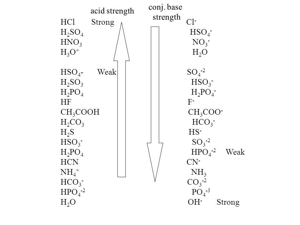 acid strength conj. base strength HCl Strong Cl - H 2 SO 4 HSO 4 - HNO 3 NO 3 - H 3 O + H 2 O HSO 4 - Weak SO 4 -2 H 2 SO 3 HSO 3 - H 2 PO 4 H 2 PO 4