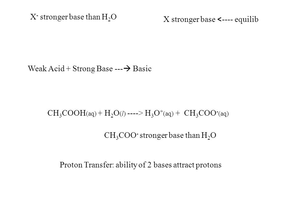 X - stronger base than H 2 O CH 3 COO - stronger base than H 2 O CH 3 COOH (aq) + H 2 O (l) ----> H 3 O + (aq) + CH 3 COO - (aq) X stronger base < ---- equilib Weak Acid + Strong Base ---  Basic Proton Transfer: ability of 2 bases attract protons