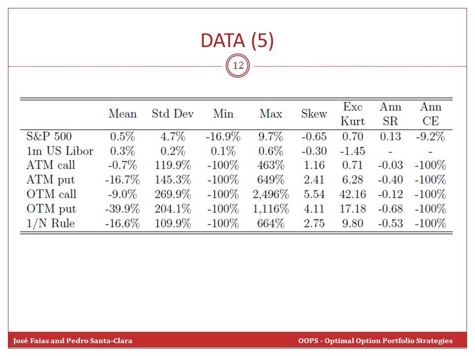 DATA (5) 12 José Faias and Pedro Santa-Clara OOPS - Optimal Option Portfolio Strategies