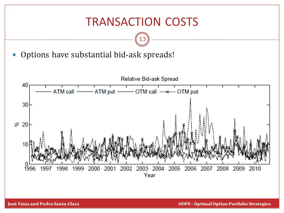 TRANSACTION COSTS 13 Options have substantial bid-ask spreads.