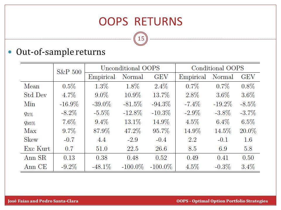 OOPS RETURNS 15 José Faias and Pedro Santa-Clara OOPS - Optimal Option Portfolio Strategies Out-of-sample returns
