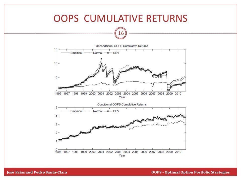 OOPS CUMULATIVE RETURNS 16 José Faias and Pedro Santa-Clara OOPS - Optimal Option Portfolio Strategies