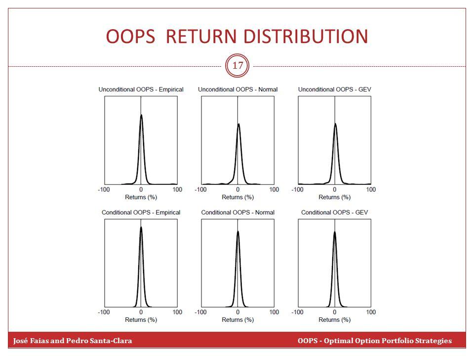 OOPS RETURN DISTRIBUTION 17 José Faias and Pedro Santa-Clara OOPS - Optimal Option Portfolio Strategies